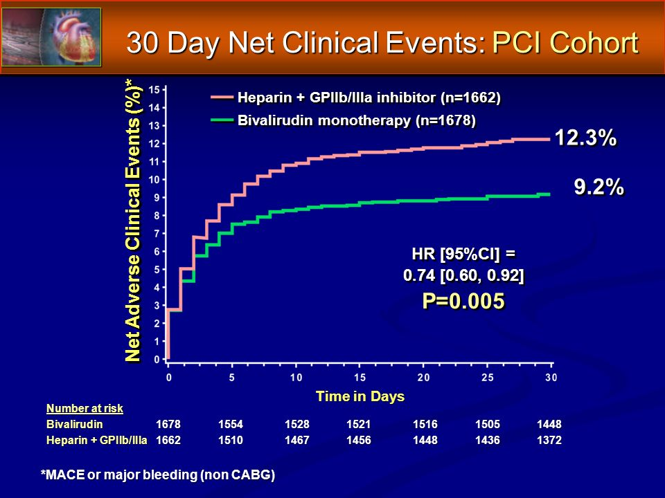 30 Day Net Clinical Events: PCI Cohort *MACE or major bleeding (non CABG) Number at risk Bivalirudin1678155415281521151615051448 Heparin + GPIIb/IIIa1662151014671456144814361372 Net Adverse Clinical Events (%)* Time in Days 12.3% 9.2% HR [95%CI] = 0.74 [0.60, 0.92] P=0.005 HR [95%CI] = 0.74 [0.60, 0.92] P=0.005 Heparin + GPIIb/IIIa inhibitor (n=1662) Bivalirudin monotherapy (n=1678)
