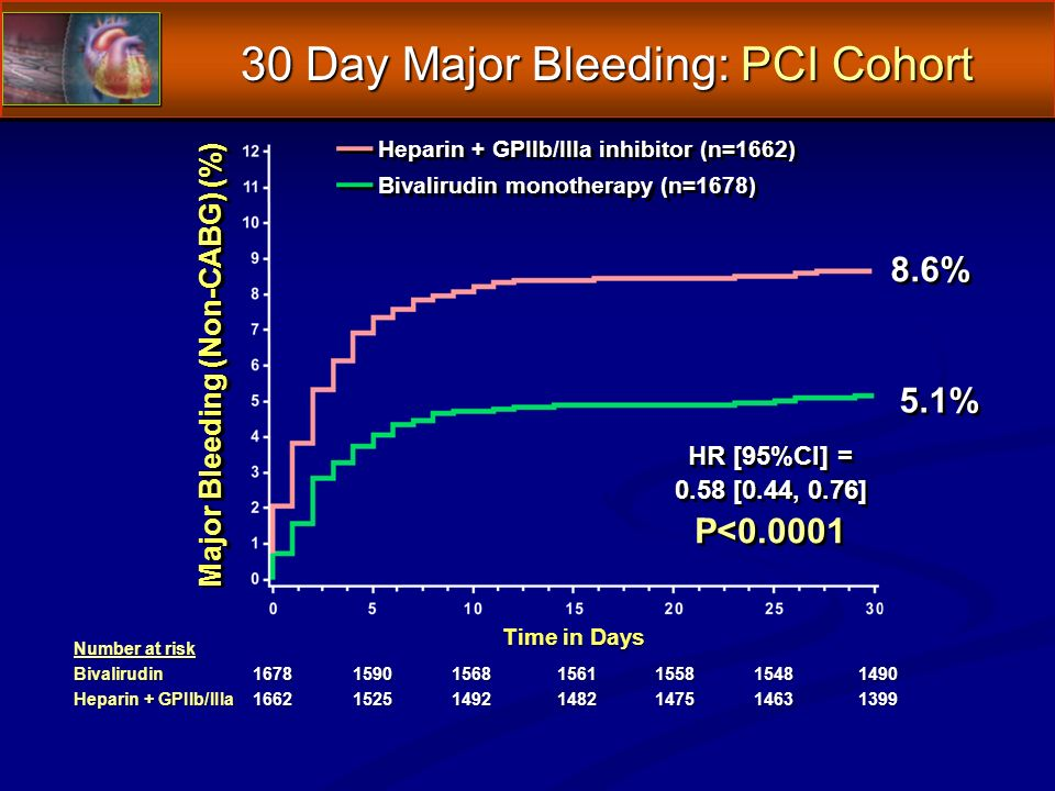 30 Day Major Bleeding: PCI Cohort Number at risk Bivalirudin1678159015681561155815481490 Heparin + GPIIb/IIIa1662152514921482147514631399 Major Bleeding (Non-CABG) (%) Time in Days 8.6% 5.1% HR [95%CI] = 0.58 [0.44, 0.76] P<0.0001 HR [95%CI] = 0.58 [0.44, 0.76] P<0.0001 Heparin + GPIIb/IIIa inhibitor (n=1662) Bivalirudin monotherapy (n=1678)