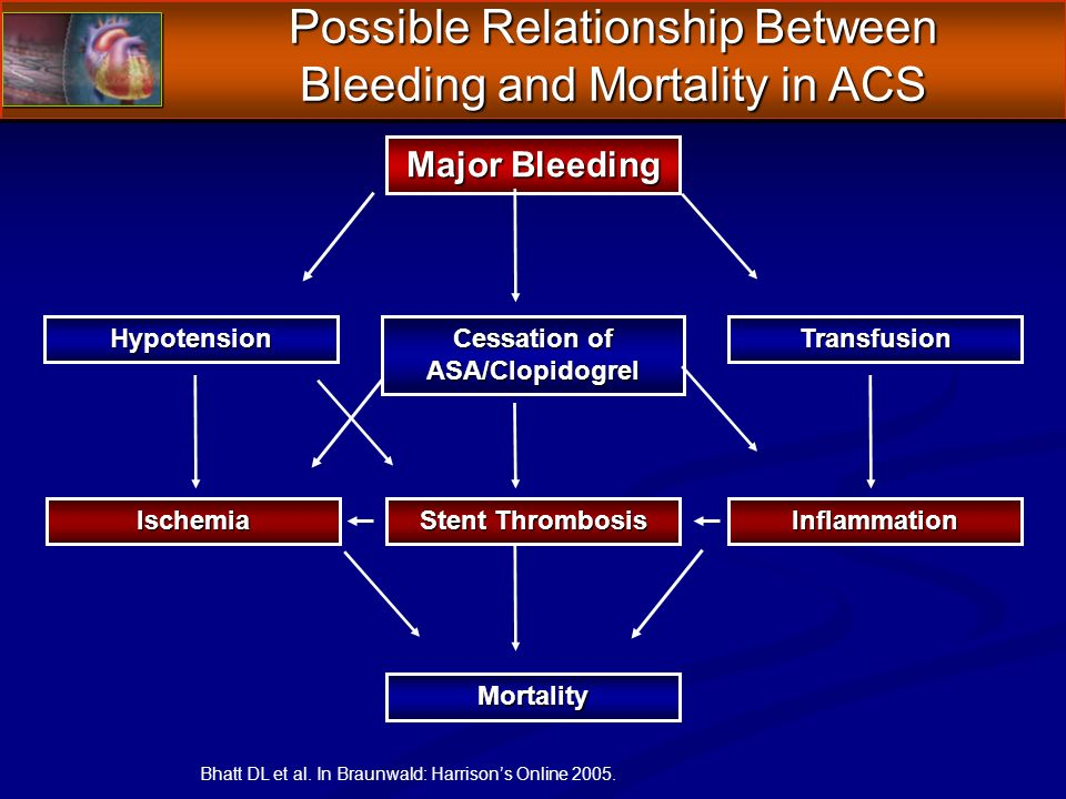 Mortality Major Bleeding TransfusionHypotension Cessation of ASA/Clopidogrel Ischemia Stent Thrombosis Inflammation Bhatt DL et al.