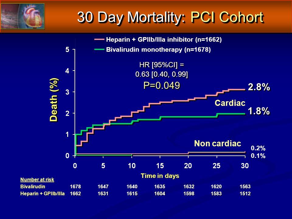 Number at risk Bivalirudin 1678164716401635163216201563 Heparin + GPIIb/IIIa 1662163116151604159815831512 Death (%) Time in days 1.8% Heparin + GPIIb/IIIa inhibitor (n=1662) Bivalirudin monotherapy (n=1678) 0.2% 0.1% Cardiac Non cardiac 30 Day Mortality: PCI Cohort 2.8% HR [95%CI] = 0.63 [0.40, 0.99] P=0.049 HR [95%CI] = 0.63 [0.40, 0.99] P=0.049