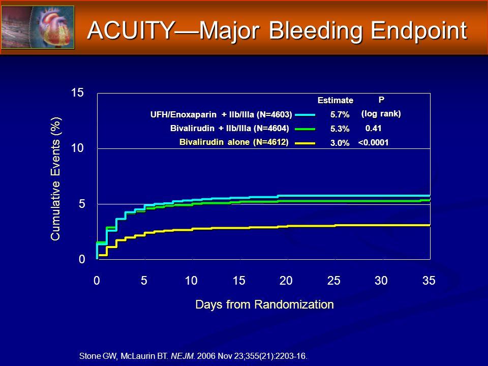 ACUITYMajor Bleeding Endpoint 0 5 10 15 05101520253035 Cumulative Events (%) Days from Randomization Estimate P (log rank) 5.7% UFH/Enoxaparin + IIb/IIIa (N=4603) Bivalirudin + IIb/IIIa (N=4604) 0.41 5.3% Bivalirudin alone (N=4612) <0.0001 3.0% Stone GW, McLaurin BT.