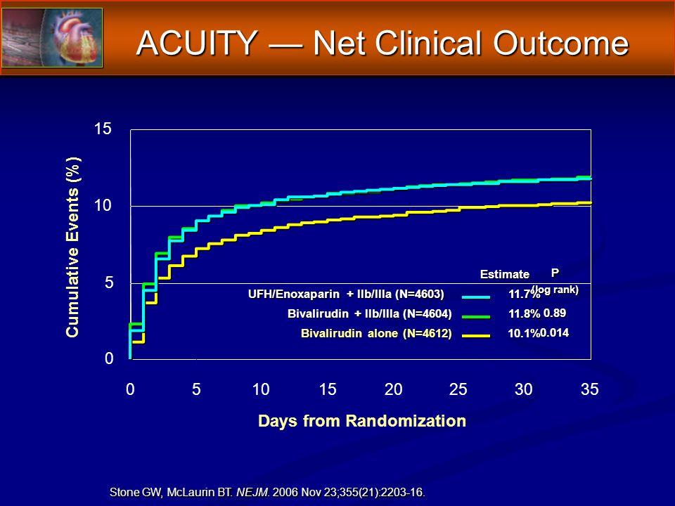 ACUITY Net Clinical Outcome 0 5 10 15 05101520253035 Cumulative Events (%) Days from Randomization Estimate P (log rank) 11.7% UFH/Enoxaparin + IIb/IIIa (N=4603) Bivalirudin + IIb/IIIa (N=4604) 0.89 11.8% Bivalirudin alone (N=4612) 0.014 10.1% Stone GW, McLaurin BT.