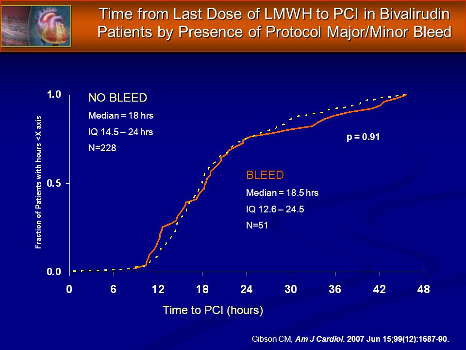 Time to PCI (hours) NO BLEED Median = 18 hrs IQ 14.5 – 24 hrs N=228 Time from Last Dose of LMWH to PCI in Bivalirudin Patients by Presence of Protocol Major/Minor Bleed BLEED Median = 18.5 hrs IQ 12.6 – 24.5 N=51 p = 0.91 Gibson CM, Am J Cardiol.
