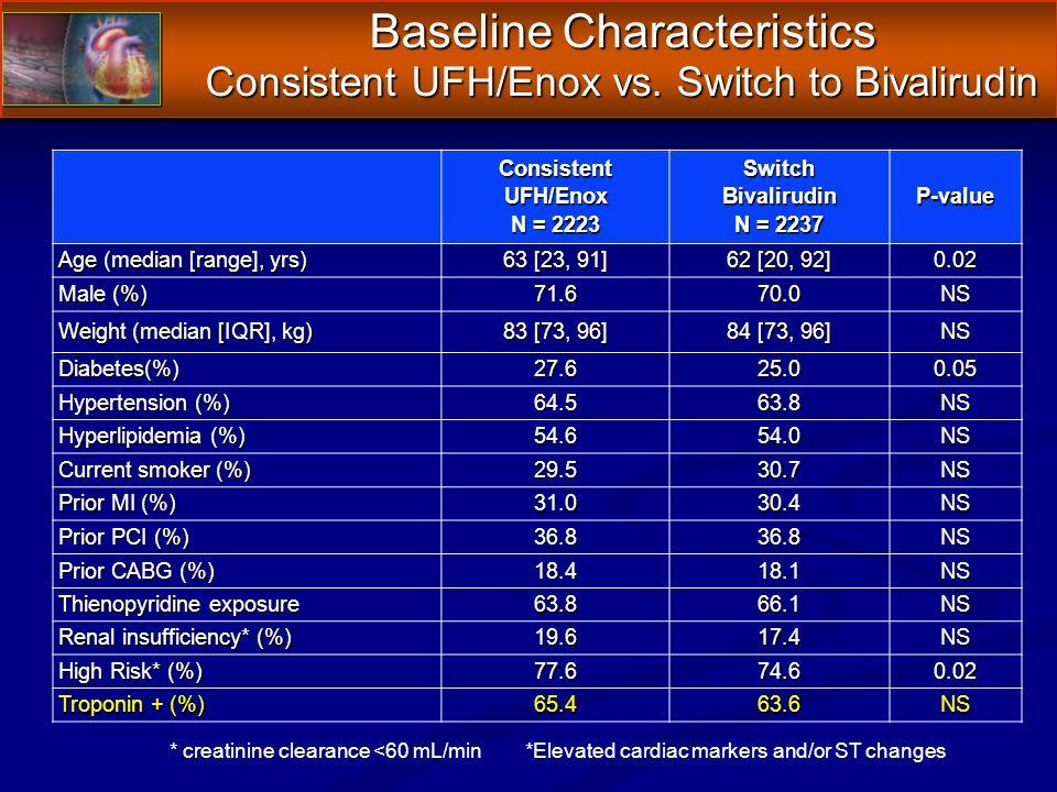 Baseline Characteristics Consistent UFH/Enox vs. Switch to Bivalirudin ConsistentUFH/Enox N = 2223 SwitchBivalirudin N = 2237 P-value Age (median [ran