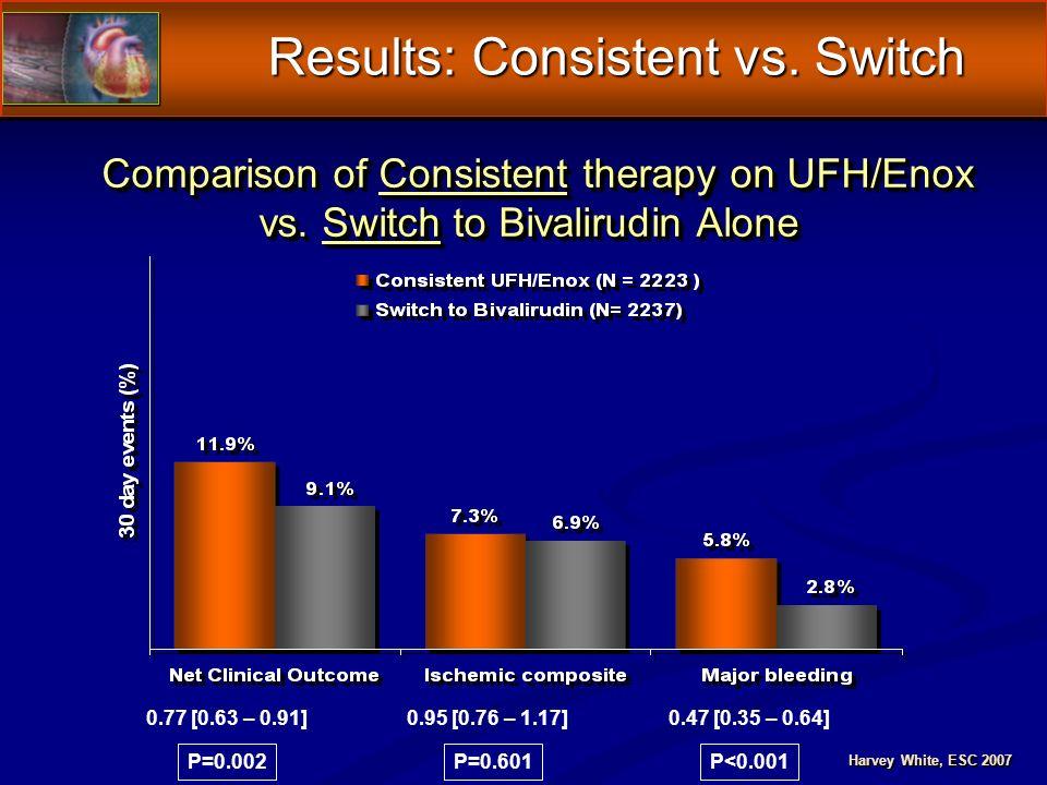 Results: Consistent vs. Switch Comparison of Consistent therapy on UFH/Enox Comparison of Consistent therapy on UFH/Enox vs. Switch to Bivalirudin Alo