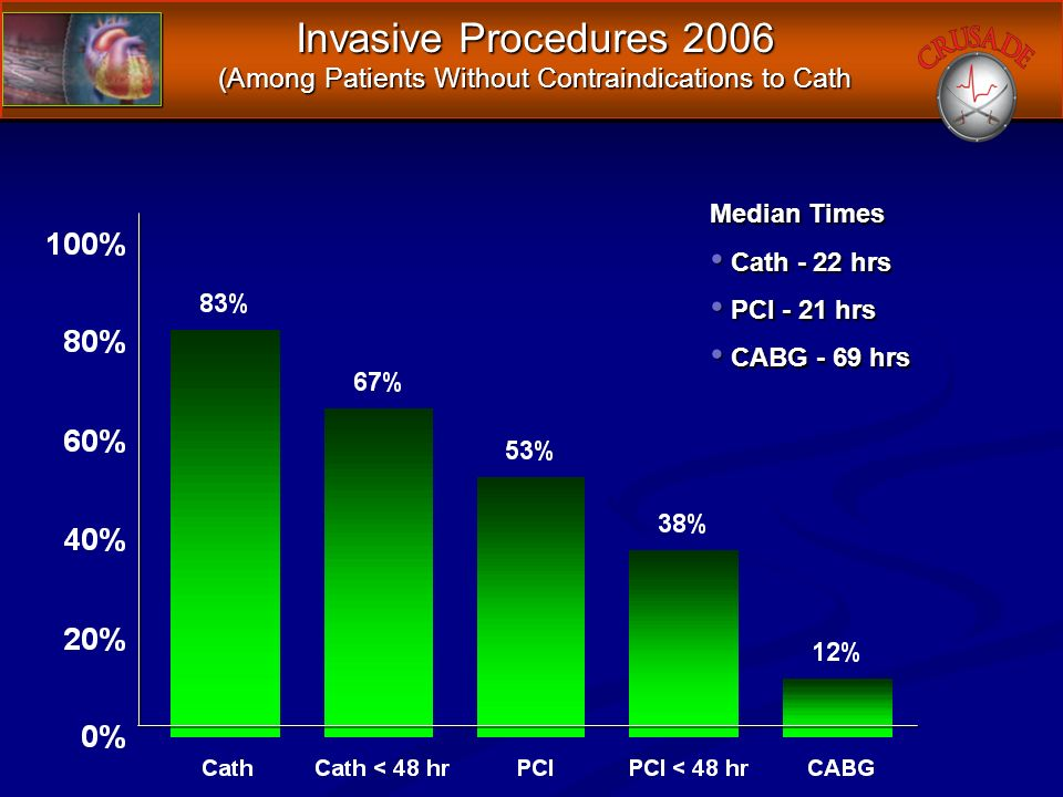 Invasive Procedures 2006 (Among Patients Without Contraindications to Cath Median Times Cath - 22 hrs Cath - 22 hrs PCI - 21 hrs PCI - 21 hrs CABG - 69 hrs CABG - 69 hrs