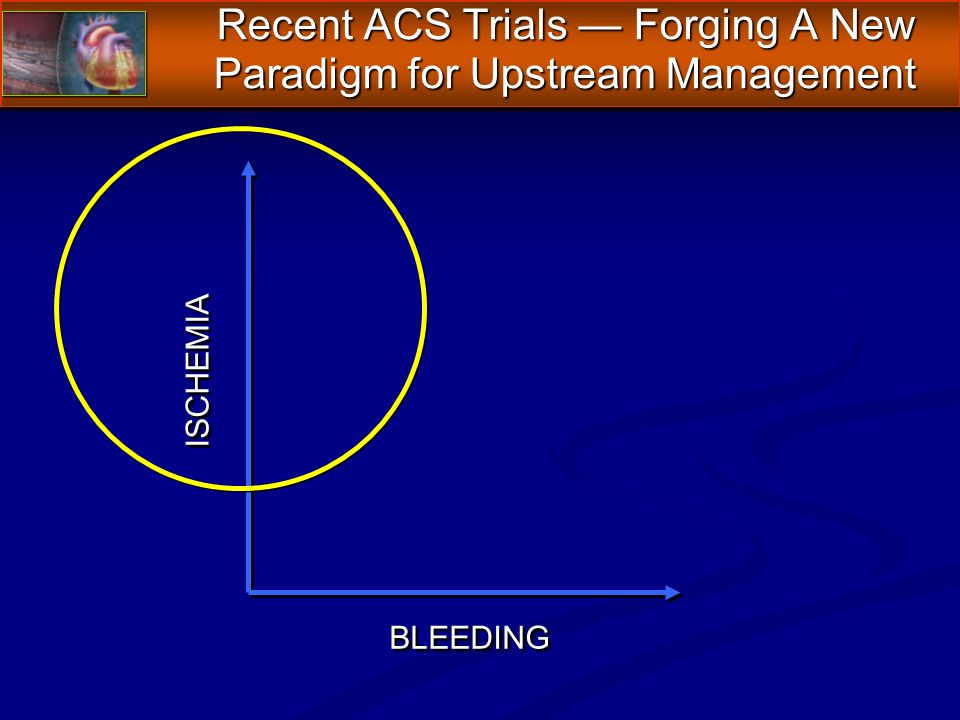 Recent ACS Trials Forging A New Paradigm for Upstream Management ISCHEMIA BLEEDING