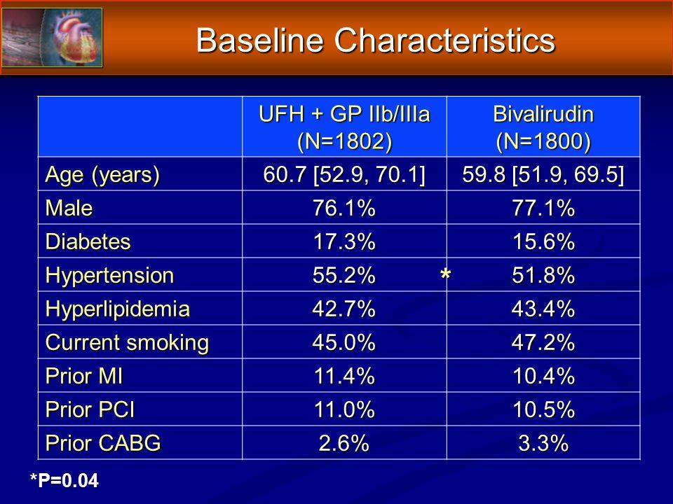 Baseline Characteristics UFH + GP IIb/IIIa (N=1802)Bivalirudin(N=1800) Age (years) 60.7 [52.9, 70.1] 59.8 [51.9, 69.5] Male76.1%77.1% Diabetes17.3%15.6% Hypertension55.2%51.8% Hyperlipidemia42.7%43.4% Current smoking 45.0%47.2% Prior MI 11.4%10.4% Prior PCI 11.0%10.5% Prior CABG 2.6%3.3% *P=0.04 *