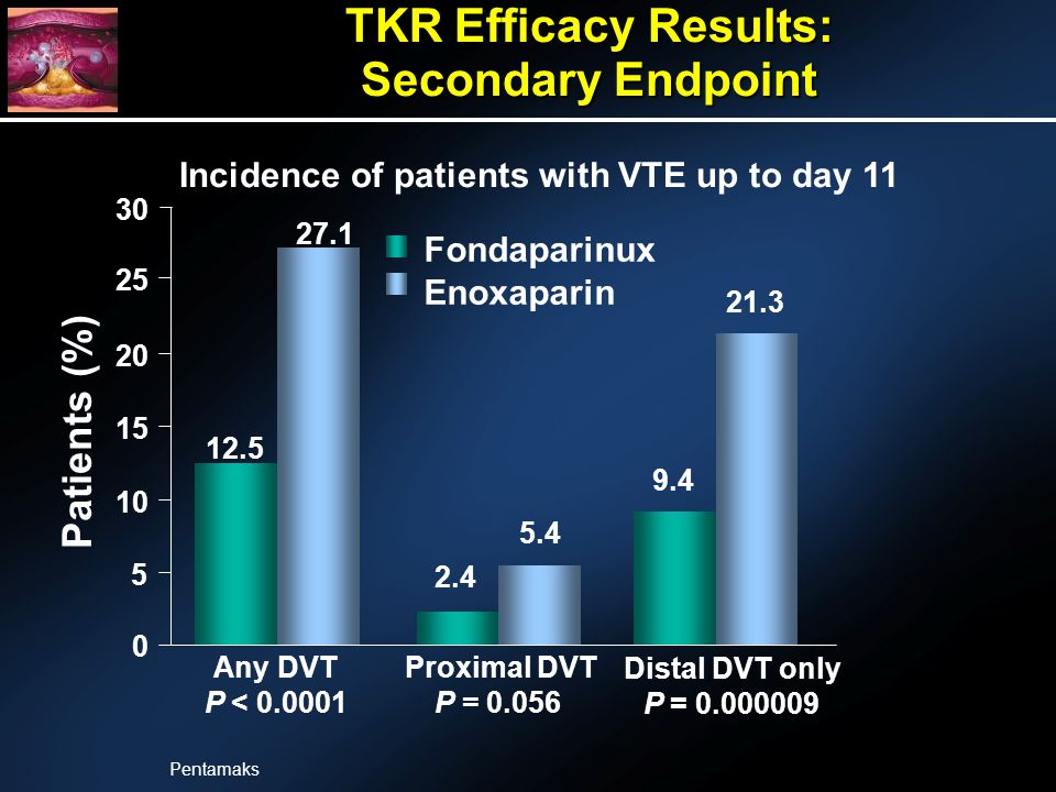 Any DVT P < 0.0001 Proximal DVT P = 0.056 Patients (%) 12.5 2.4 9.4 27.1 5.4 21.3 0 5 10 15 20 25 30 Distal DVT only P = 0.000009 Fondaparinux Enoxaparin TKR Efficacy Results: Secondary Endpoint Incidence of patients with VTE up to day 11 Pentamaks