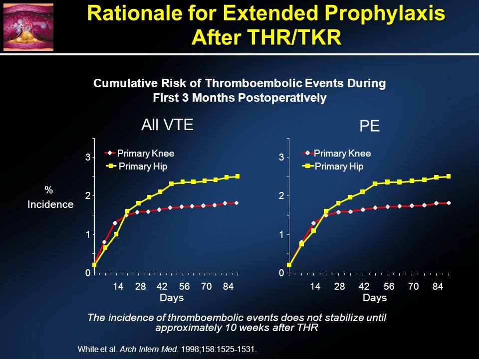 Rationale for Extended Prophylaxis After THR/TKR Cumulative Risk of Thromboembolic Events During First 3 Months Postoperatively All VTE PE 0 1 2 3 142842567084 Primary Knee Primary Hip Days 0 1 2 3 142842567084 Days Primary Knee Primary Hip The incidence of thromboembolic events does not stabilize until approximately 10 weeks after THR Incidence % White et al.