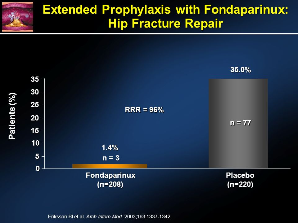 Extended Prophylaxis with Fondaparinux: Hip Fracture Repair 35.0% 1.4% 0 5 10 15 20 25 30 35 Fondaparinux(n=208)Placebo(n=220) n = 3 n = 77 RRR = 96% Patients (%) Eriksson BI et al.
