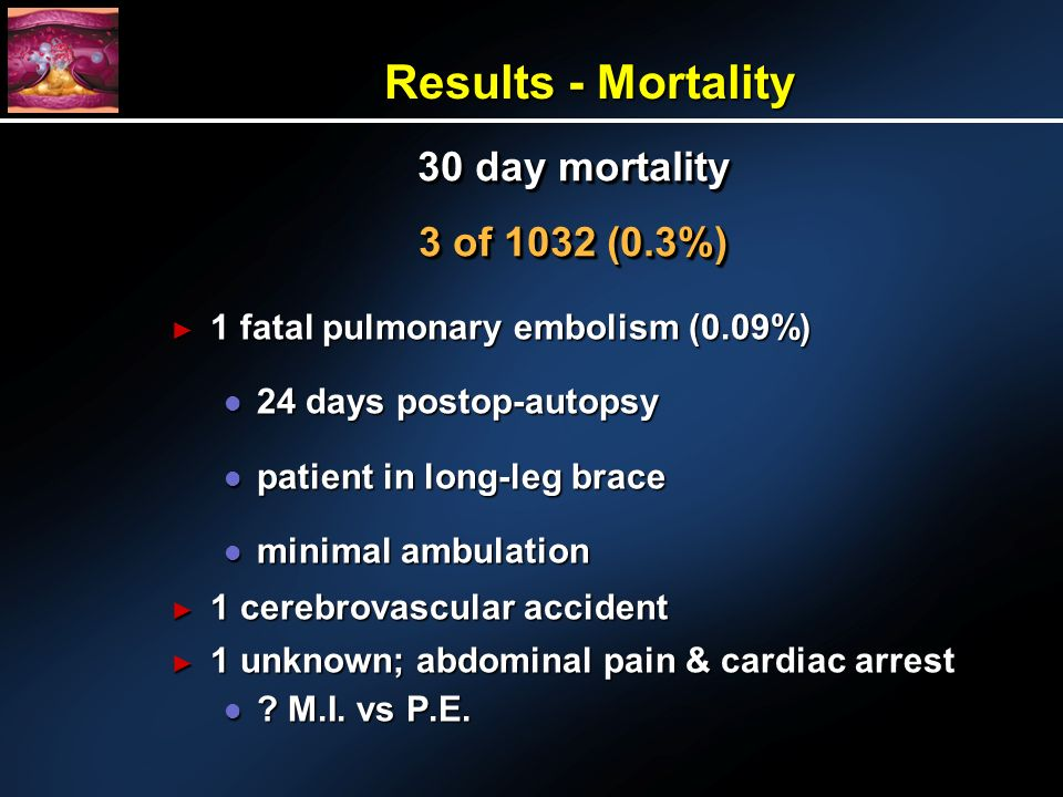Results - Mortality 1 fatal pulmonary embolism (0.09%) 1 fatal pulmonary embolism (0.09%) l 24 days postop-autopsy l patient in long-leg brace l minimal ambulation 1 cerebrovascular accident 1 cerebrovascular accident 1 unknown; abdominal pain & cardiac arrest 1 unknown; abdominal pain & cardiac arrest l .