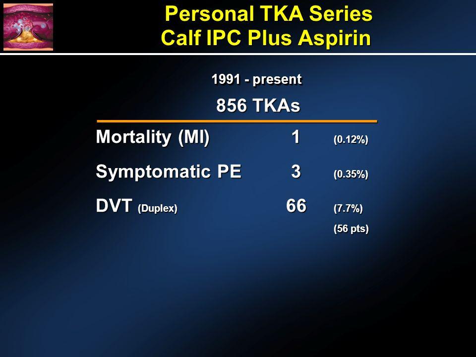 Personal TKA Series Calf IPC Plus Aspirin Personal TKA Series Calf IPC Plus Aspirin 856 TKAs Mortality (MI) 1 (0.12%) Symptomatic PE 3 (0.35%) DVT (Duplex) 66 (7.7%) (56 pts) 1991 - present