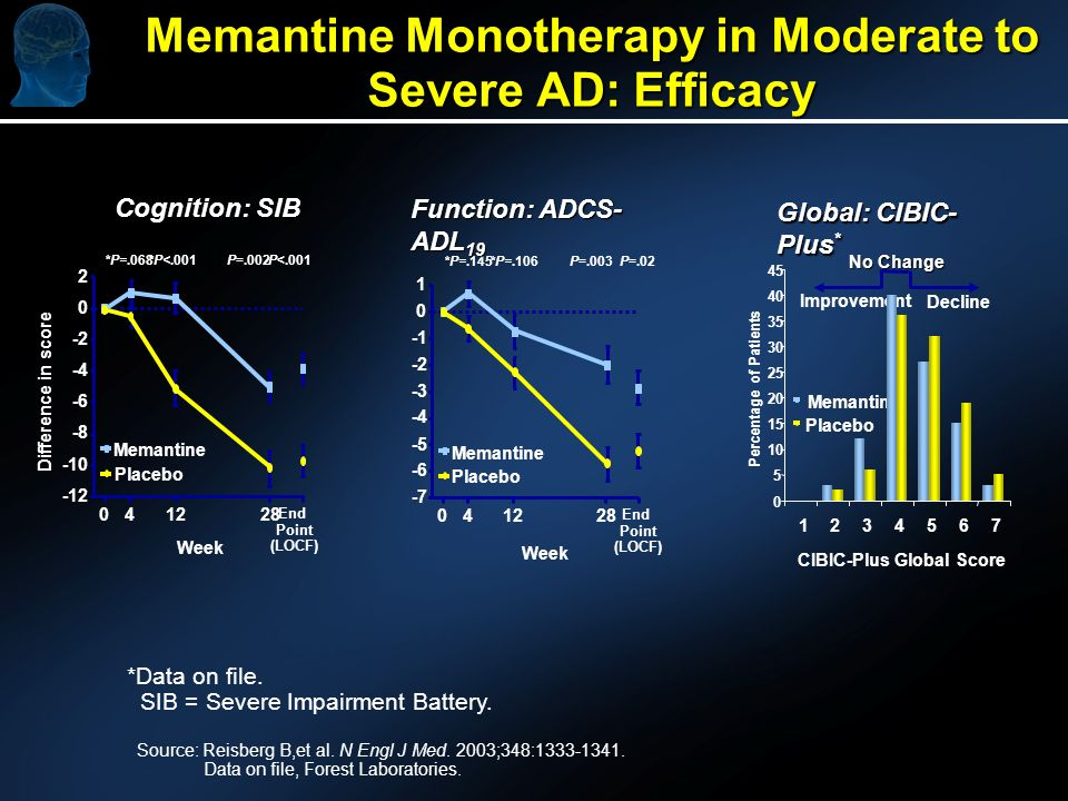 Memantine Monotherapy in Moderate to Severe AD: Efficacy *Data on file. SIB = Severe Impairment Battery. Source: Reisberg B,et al. N Engl J Med. 2003;
