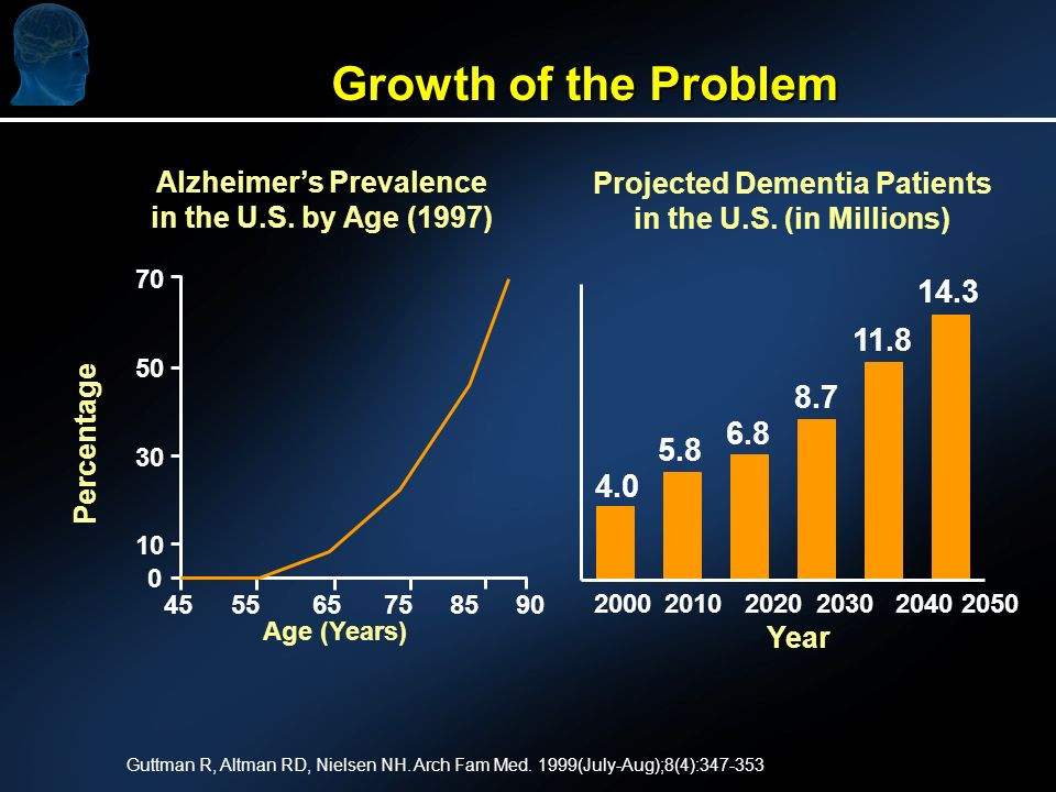 Growth of the Problem Alzheimers Prevalence in the U.S. by Age (1997) Projected Dementia Patients in the U.S. (in Millions) 70 50 30 10 45 55 65 75 85