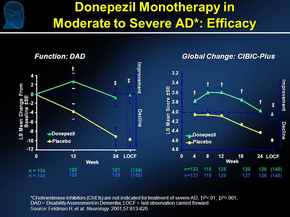 Donepezil Monotherapy in Moderate to Severe AD*: Efficacy P<.01; P<.001.