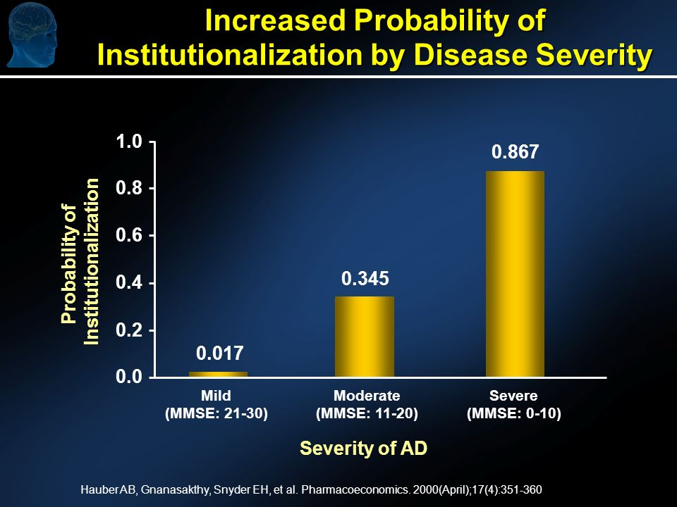 Increased Probability of Institutionalization by Disease Severity Hauber AB, Gnanasakthy, Snyder EH, et al. Pharmacoeconomics. 2000(April);17(4):351-3