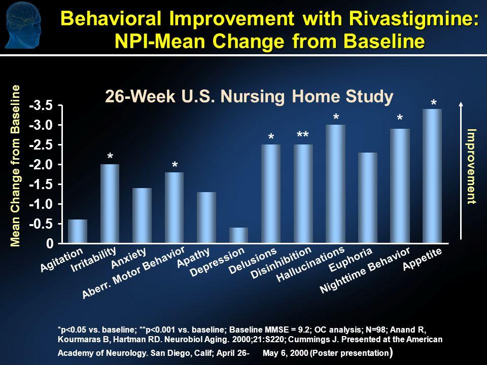 * * * ** * * * Behavioral Improvement with Rivastigmine: NPI-Mean Change from Baseline -3.5 -3.0 -2.5 -2.0 -1.5 -0.5 0 Agitation Irritability Anxiety Aberr.
