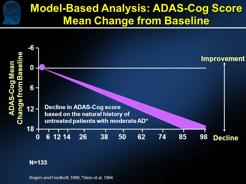 ADAS-Cog Mean Change from Baseline Decline in ADAS-Cog score based on the natural history of untreated patients with moderate AD* -6 0 6 12 18 06121426385062748598 Improvement Decline Model-Based Analysis: ADAS-Cog Score Mean Change from Baseline N=133 Rogers and Friedhoff, 1998; *Stern et al, 1994