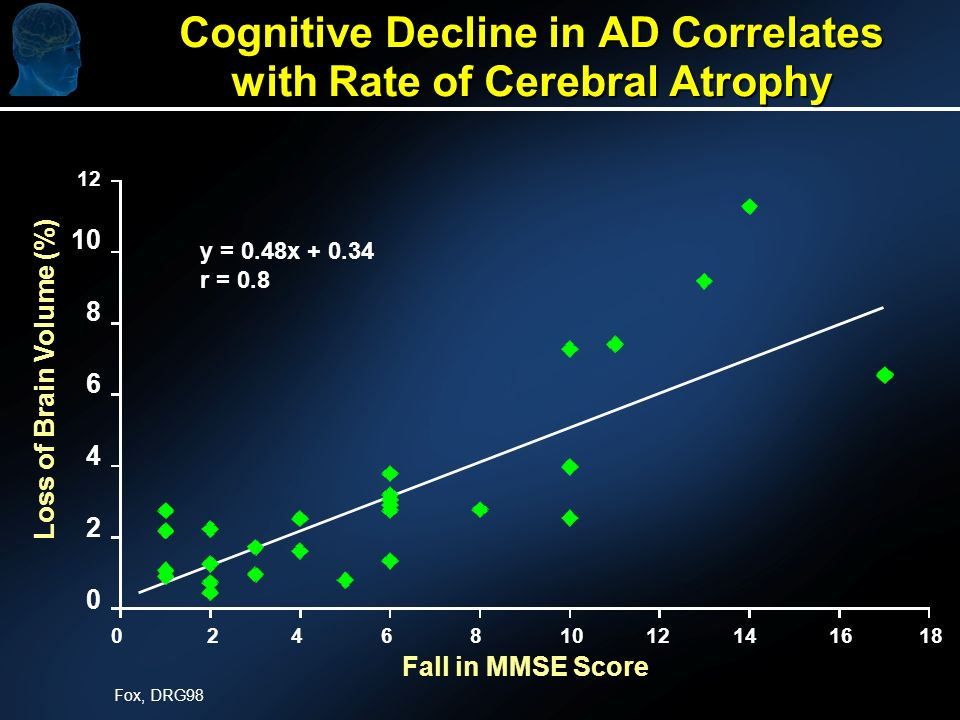 Cognitive Decline in AD Correlates with Rate of Cerebral Atrophy y = 0.48x + 0.34 r = 0.8 Fall in MMSE Score Loss of Brain Volume (%) Fox, DRG98 12 10 8 6 4 2 0 0 2 4 6 8 10 12 14 16 18