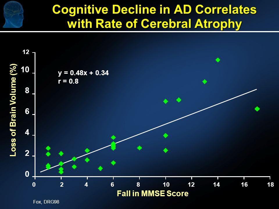 UCI Brain Imaging Center Alzheimers DiseaseNormal Control Decreased Temporoparietal Occipital Lobe Cerebellum 0.0019.36 Frontal Lobe mg/100g/min