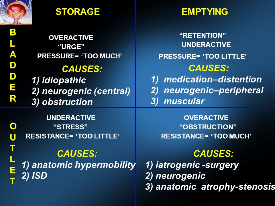 STORAGEEMPTYING BLADDERBLADDER OUTLETOUTLET OVERACTIVE UNDERACTIVE URGE RETENTION PRESSURE= TOO MUCH PRESSURE= TOO LITTLE UNDERACTIVE STRESS RESISTANCE= TOO LITTLE OVERACTIVE OBSTRUCTION RESISTANCE= TOO MUCH CAUSES: 1) idiopathic 2) neurogenic (central) 3) obstruction CAUSES: 1) medication–distention 2) neurogenic–peripheral 3) muscular CAUSES: 1) anatomic hypermobility 2) ISD CAUSES: 1) iatrogenic -surgery 2) neurogenic 3) anatomic atrophy-stenosis