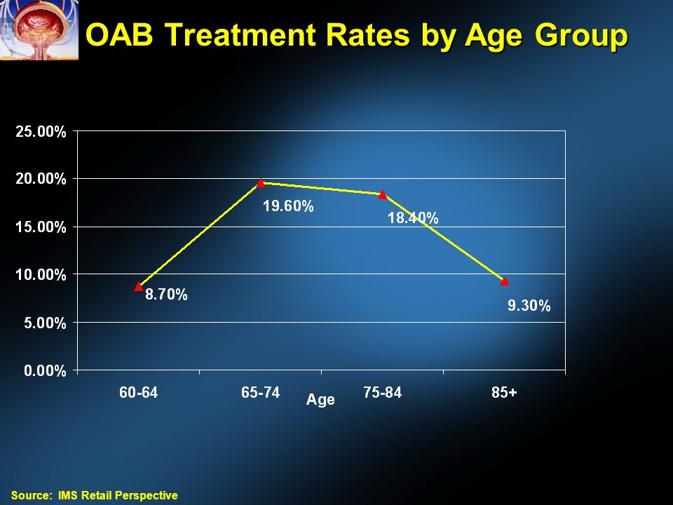OAB Treatment Rates by Age Group Source: IMS Retail Perspective