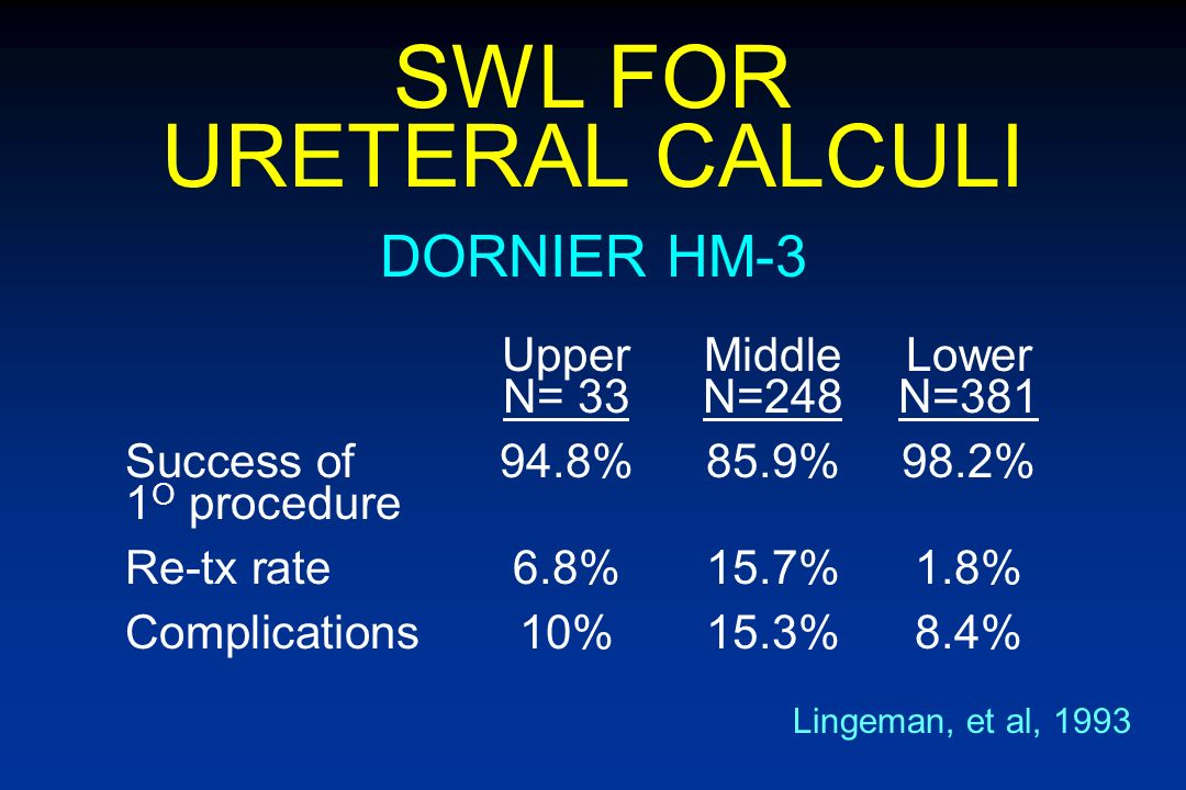 URETERAL CALCULI Effectiveness Morbidity Convalescence Cost PARAMETERS FOR COMPARISON