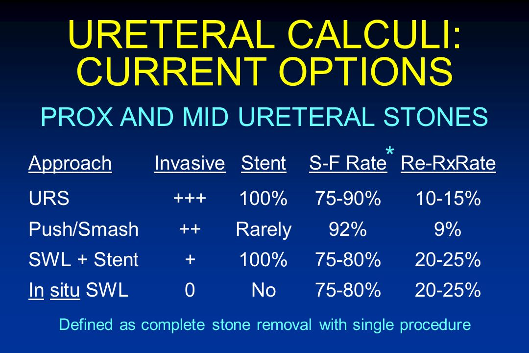 URETERAL STONE MANAGEMENT URETEROSCOPY Advantages Highest success rate Definitive Rx - No waiting for stone passage Disadvantages More invasive than SWL Higher complication rate Requires greater technical expertise