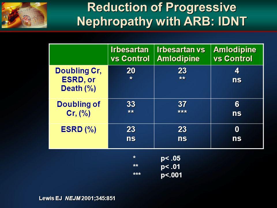 Reduction of Progressive Nephropathy with ARB: IDNT Irbesartan vs Control Irbesartan vs Amlodipine Amlodipine vs Control Doubling Cr, ESRD, or Death (