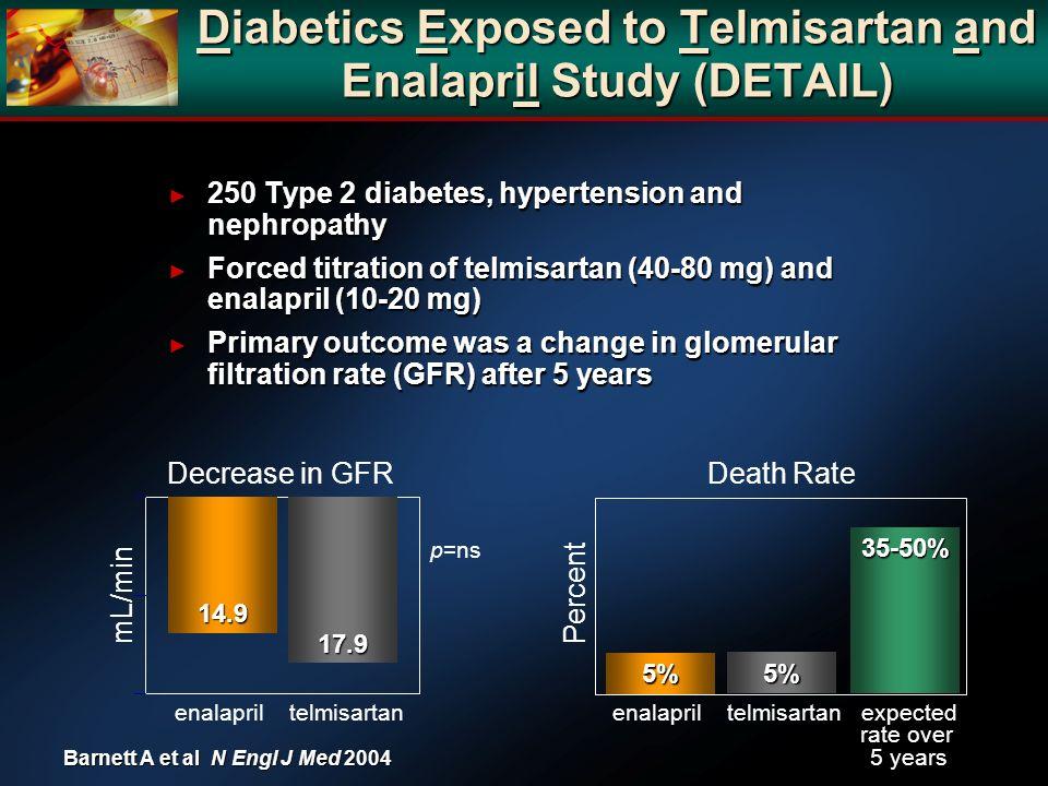 Diabetics Exposed to Telmisartan and Enalapril Study (DETAIL) 250 Type 2 diabetes, hypertension and nephropathy 250 Type 2 diabetes, hypertension and