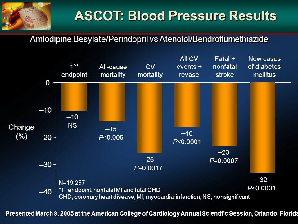 1°* endpoint 10 NS ASCOT: Blood Pressure Results 40 30 20 10 0 Change (%) N=19,257 *1° endpoint: nonfatal MI and fatal CHD CHD, coronary heart disease