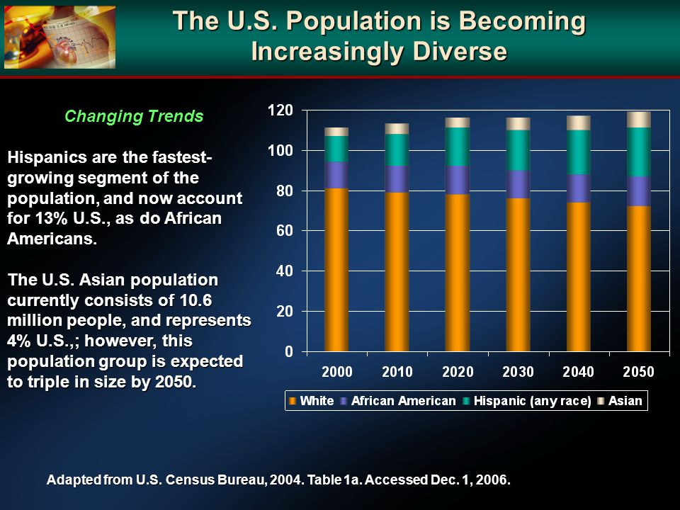Changing Trends Hispanics are the fastest- growing segment of the population, and now account for 13% U.S., as do African Americans. The U.S. Asian po