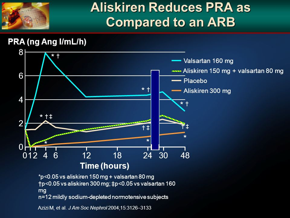 0 8 4 2 6 Aliskiren Reduces PRA as Compared to an ARB *p<0.05 vs aliskiren 150 mg + valsartan 80 mg p<0.05 vs aliskiren 300 mg; p<0.05 vs valsartan 16