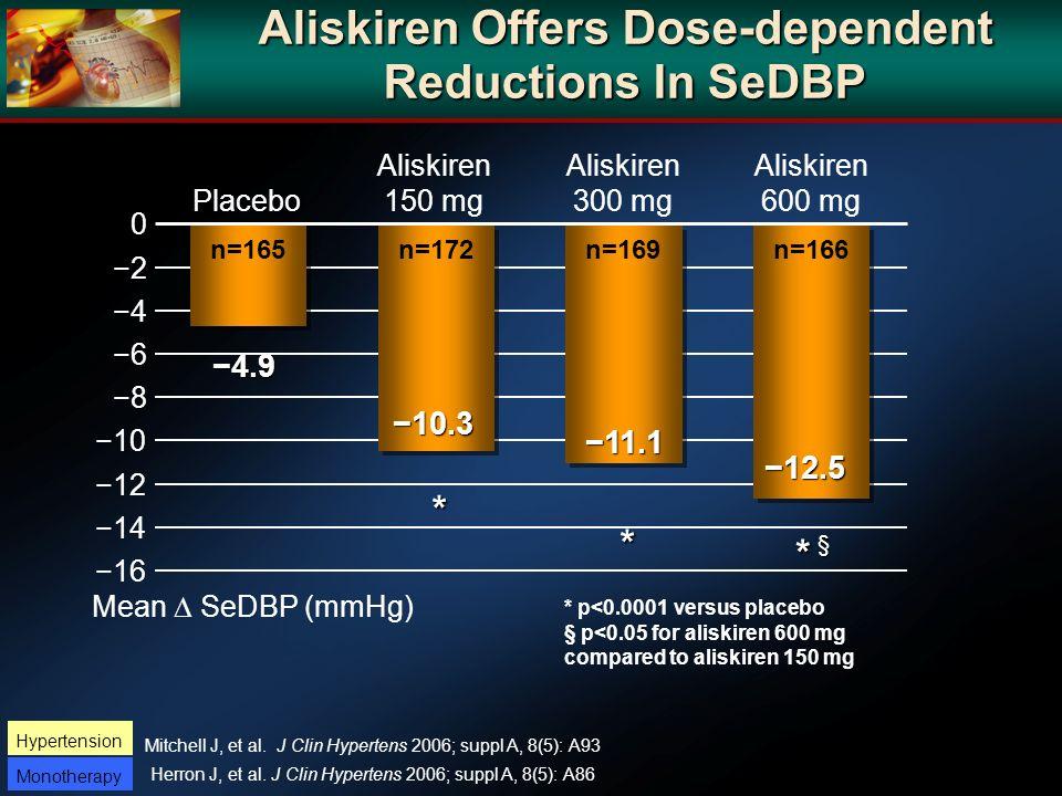 0 10 6 2 12 4 8 14 16 Aliskiren Offers Dose-dependent Reductions In SeDBP Mean SeDBP (mmHg) n=166 n=169 n=172 n=165 Placebo Aliskiren 150 mg Aliskiren