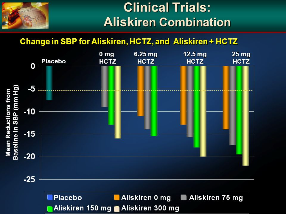 Clinical Trials: Alisk iren Combination Placebo 0 mg HCTZ 6.25 mg HCTZ 12.5 mg HCTZ 25 mg HCTZ Change in SBP for Aliskiren, HCTZ, and Aliskiren + HCTZ