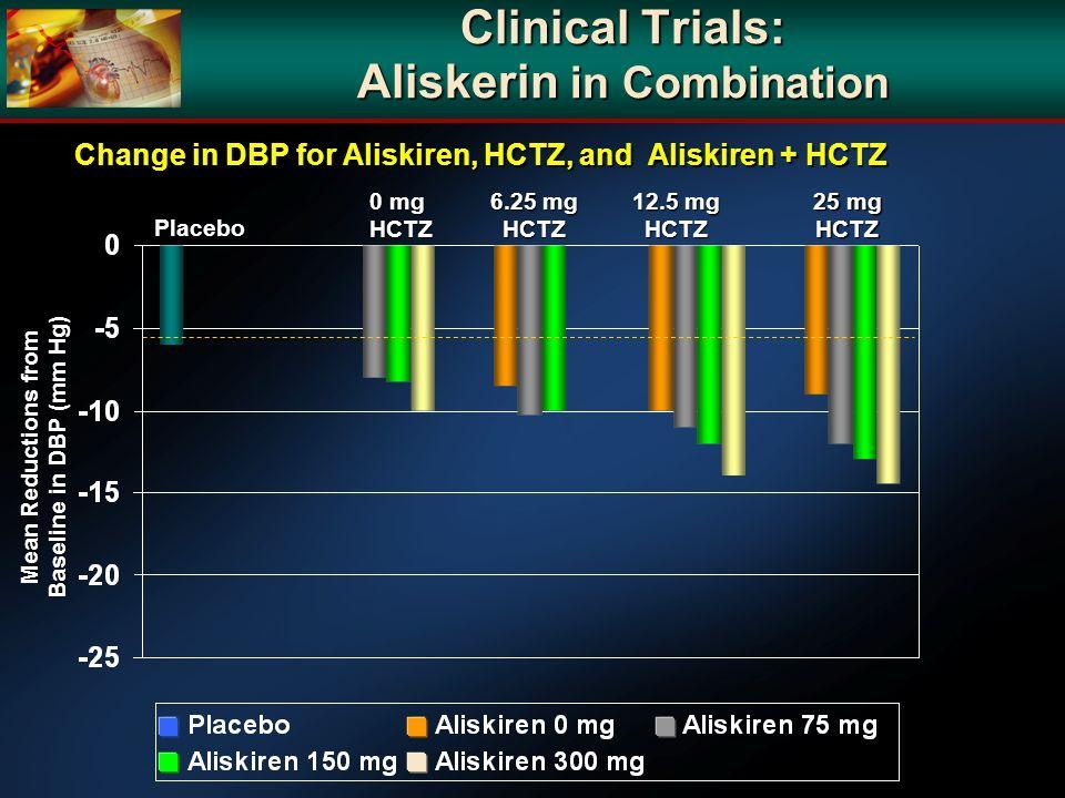 Clinical Trials: Aliskerin in Combination Placebo 0 mg HCTZ 6.25 mg HCTZ 12.5 mg HCTZ 25 mg HCTZ Change in DBP for Aliskiren, HCTZ, and Aliskiren + HC