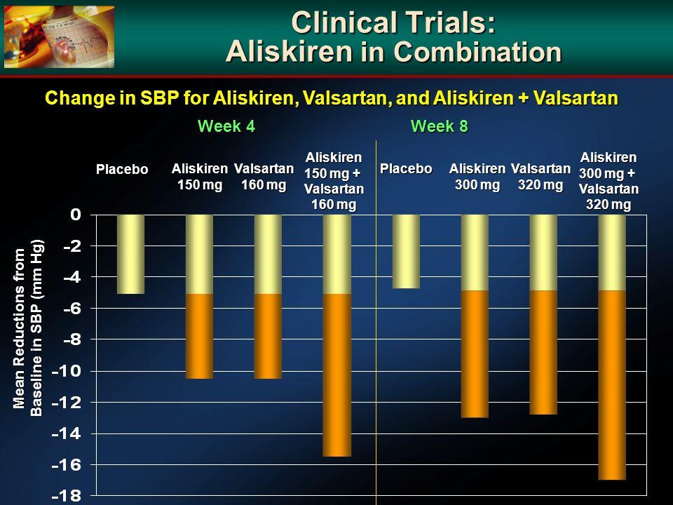 Clinical Trials: Aliskiren in Combination Change in SBP for Aliskiren, Valsartan, and Aliskiren + Valsartan Week 4 Week 8 Placebo PlaceboAliskiren 150