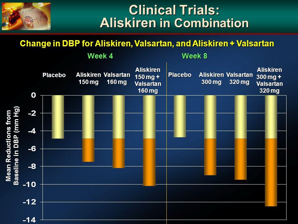 Clinical Trials: Aliskiren in Combination Change in DBP for Aliskiren, Valsartan, and Aliskiren + Valsartan Week 4 Week 8 Placebo PlaceboAliskiren 150