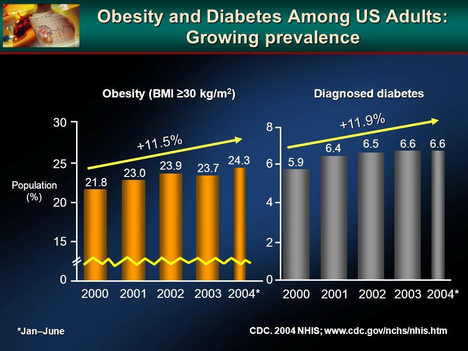 Obesity (BMI 30 kg/m 2 ) Population (%) 30 25 2000200120022003 *Jan–June 20 15 0 2004* 8 6 4 2 0 20002001200220032004* Diagnosed diabetes CDC. 2004 NH