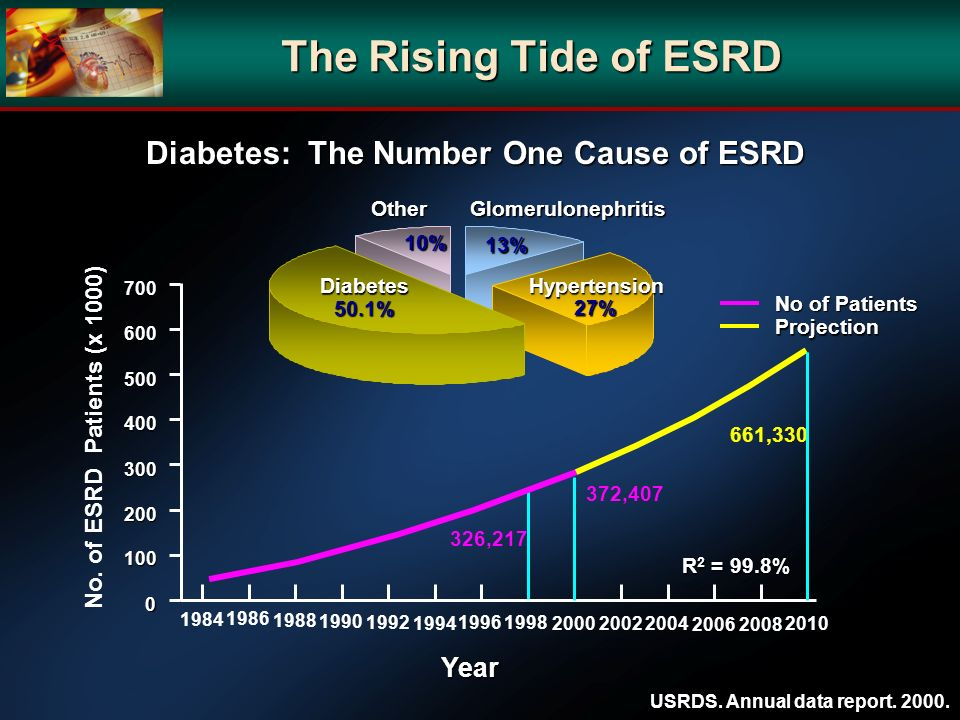 The Rising Tide of ESRD Diabetes: The Number One Cause of ESRD Diabetes 50.1% Hypertension 27% Glomerulonephritis 13% Other 10% USRDS. Annual data rep