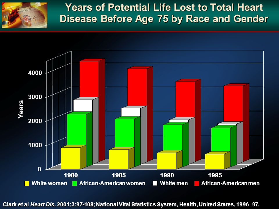 Years of Potential Life Lost to Total Heart Disease Before Age 75 by Race and Gender Clark et al Heart Dis. 2001;3:97-108; National Vital Statistics S
