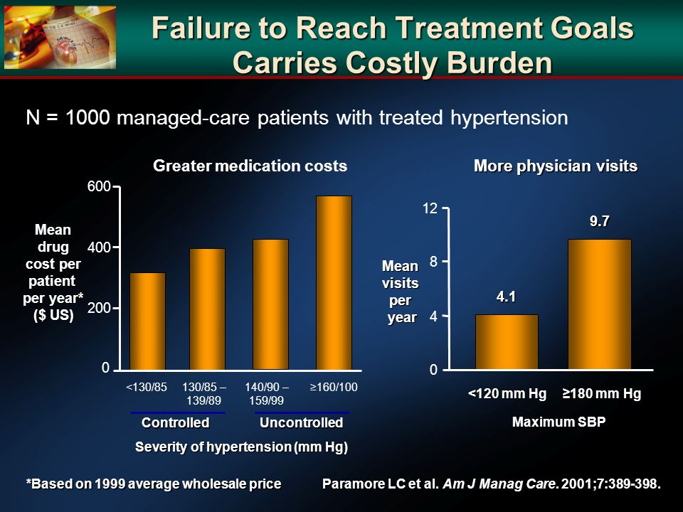 Failure to Reach Treatment Goals Carries Costly Burden Paramore LC et al. Am J Manag Care. 2001;7:389-398. N = 1000 managed-care patients with treated