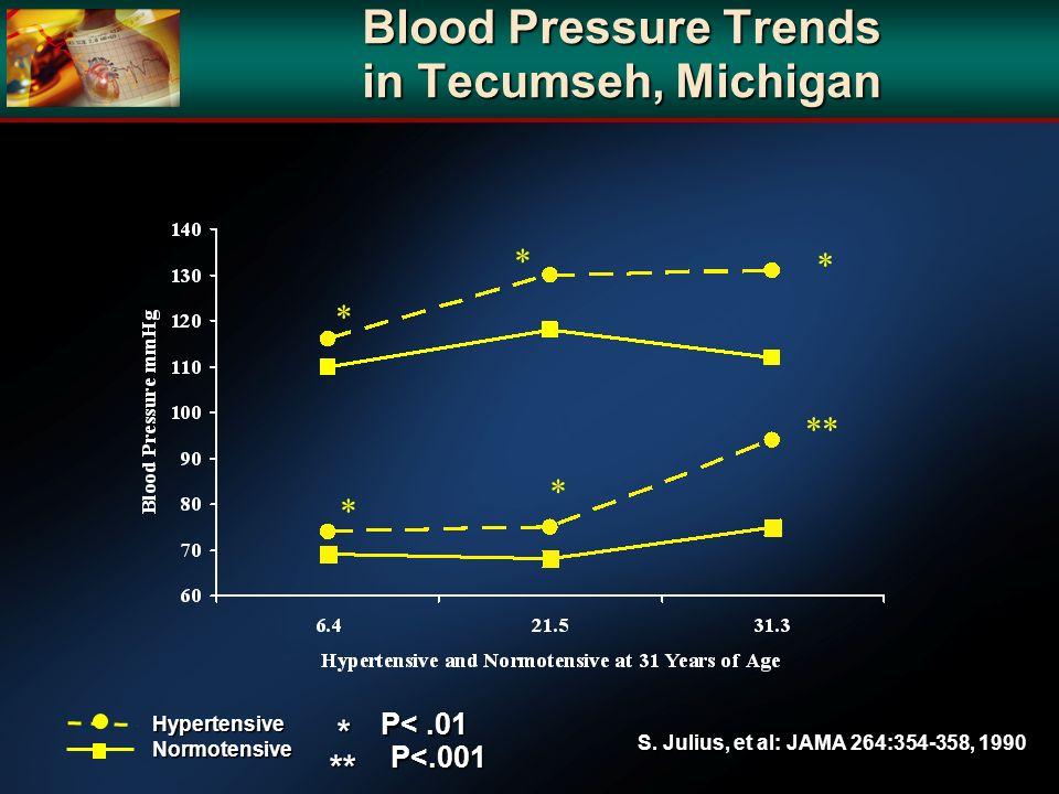 S. Julius, et al: JAMA 264:354-358, 1990 Blood Pressure Trends in Tecumseh, Michigan HypertensiveNormotensive * * * * ** * P<.01 ** P<.001 *
