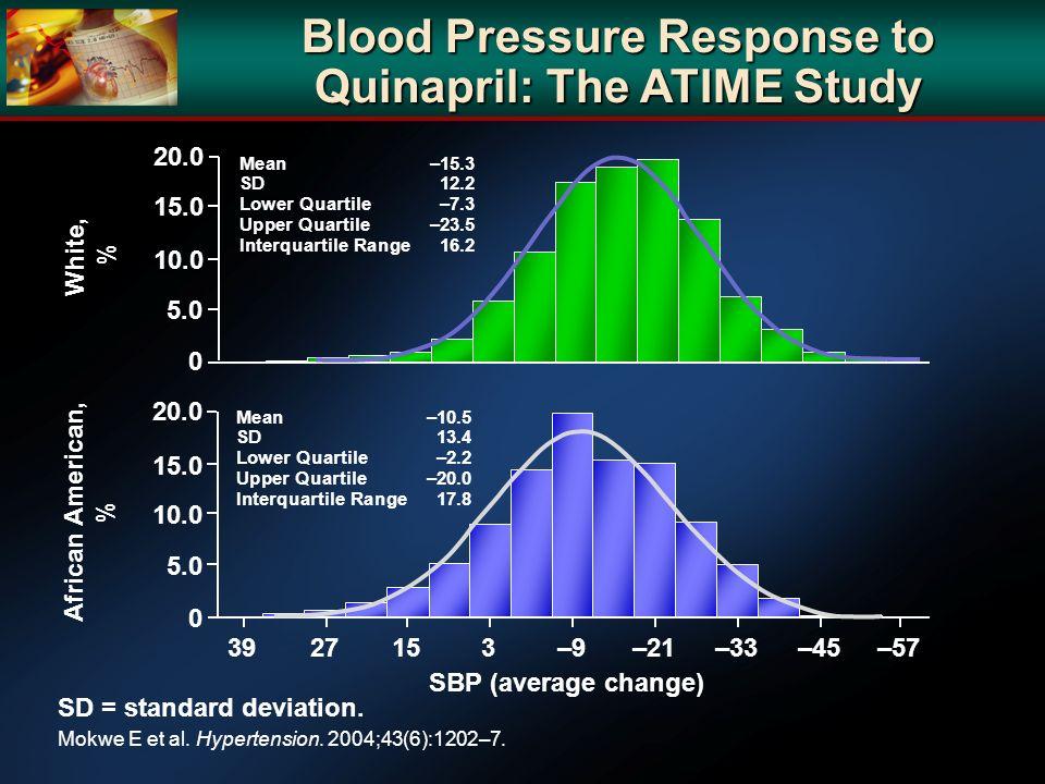 African American, % White, % Blood Pressure Response to Quinapril: The ATIME Study Mokwe E et al. Hypertension. 2004;43(6):1202–7. SBP (average change