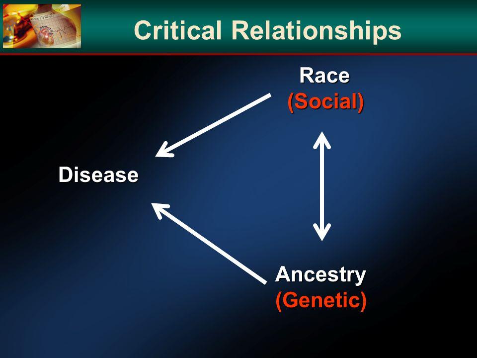 Race Race(Social) Ancestry(Genetic) Disease Disease Critical Relationships