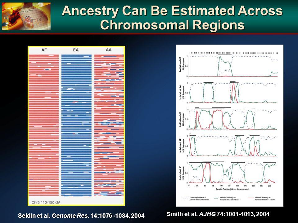 Ancestry Can Be Estimated Across Chromosomal Regions Seldin et al. Genome Res. 14:1076 -1084, 2004 Smith et al. AJHG 74:1001-1013, 2004