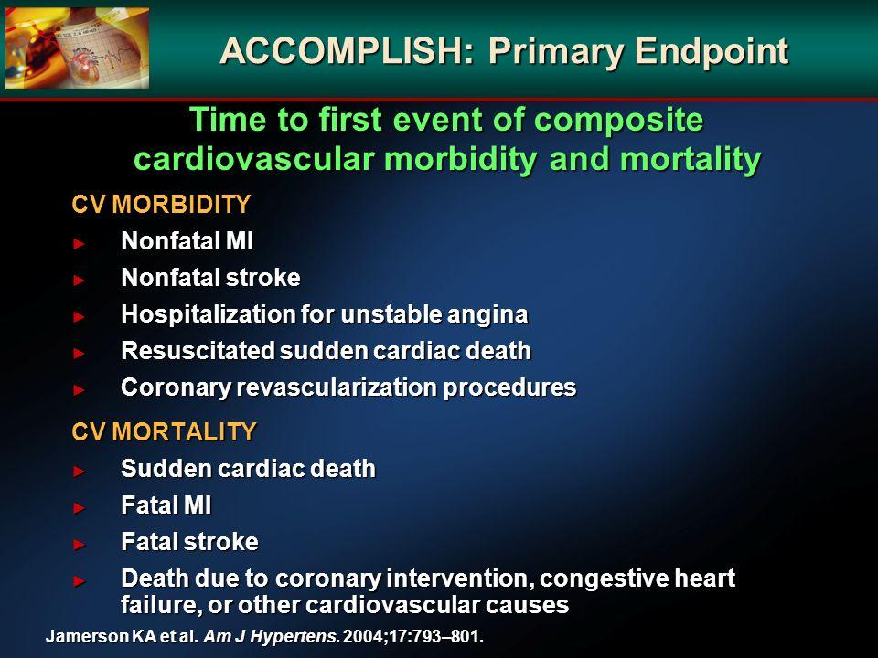 ACCOMPLISH: Primary Endpoint CV MORBIDITY Nonfatal MI Nonfatal MI Nonfatal stroke Nonfatal stroke Hospitalization for unstable angina Hospitalization