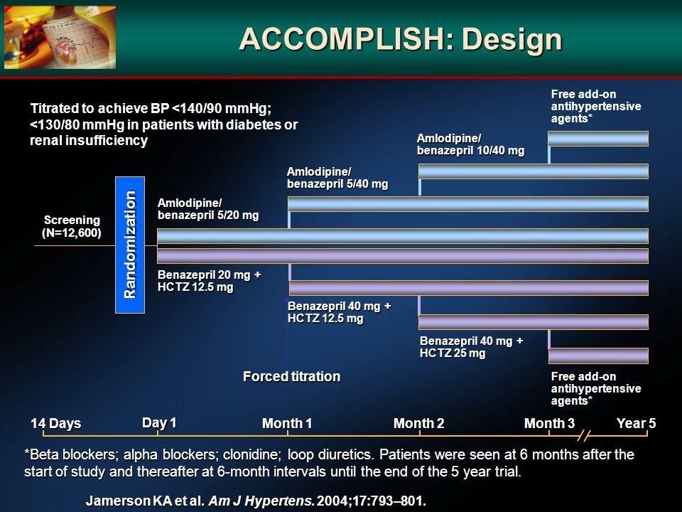 ACCOMPLISH: Design Jamerson KA et al. Am J Hypertens. 2004;17:793–801. *Beta blockers; alpha blockers; clonidine; loop diuretics. Patients were seen a