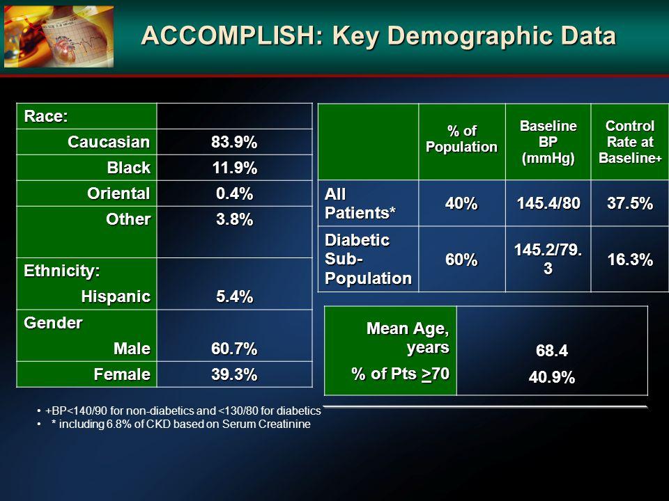 ACCOMPLISH: Key Demographic Data Race:Caucasian83.9% Black11.9% Oriental0.4% Other3.8% Ethnicity:Hispanic5.4% GenderMale60.7% Female39.3% Mean Age, ye